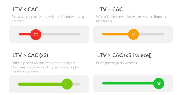wskaźnik CAC